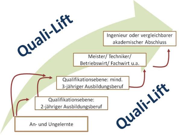 Quali-Lift